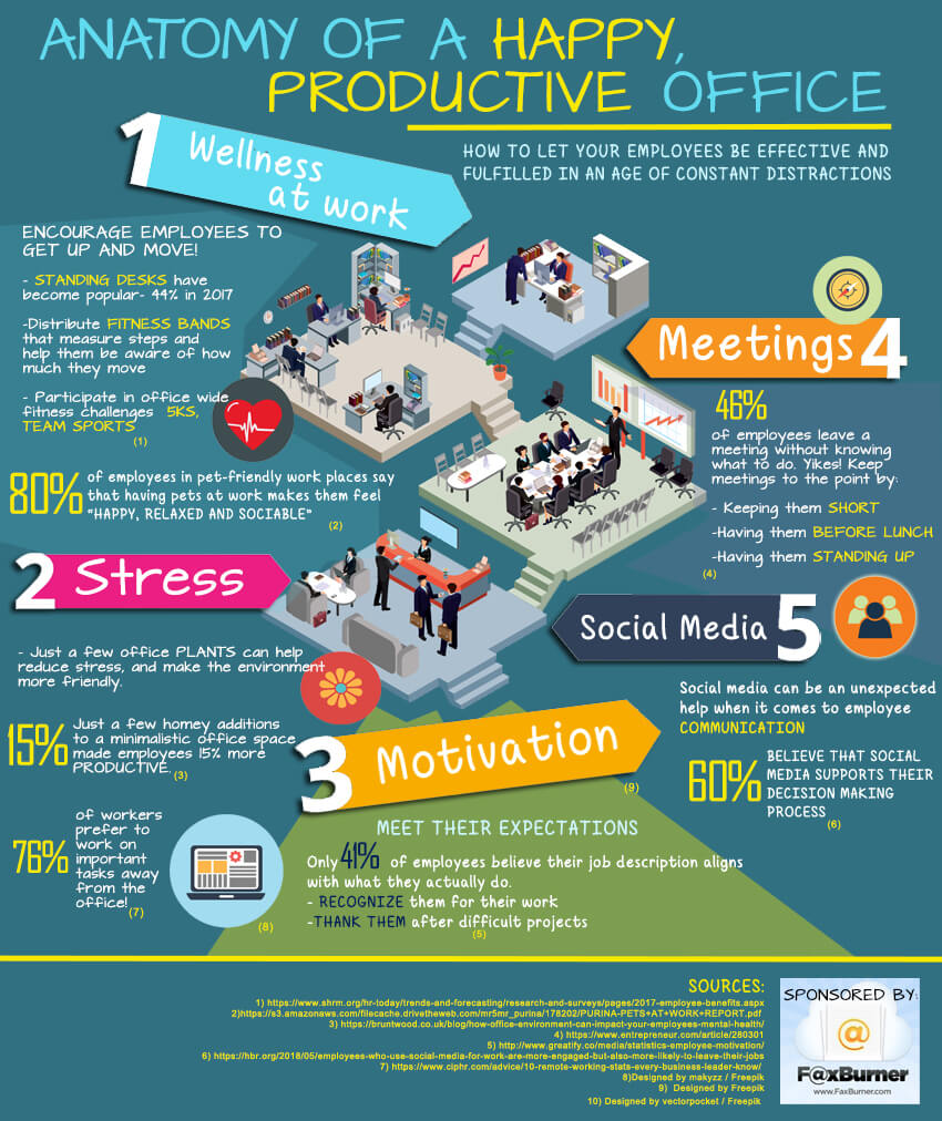 Anatomy-of-a-Happy-Office-Infographic-1