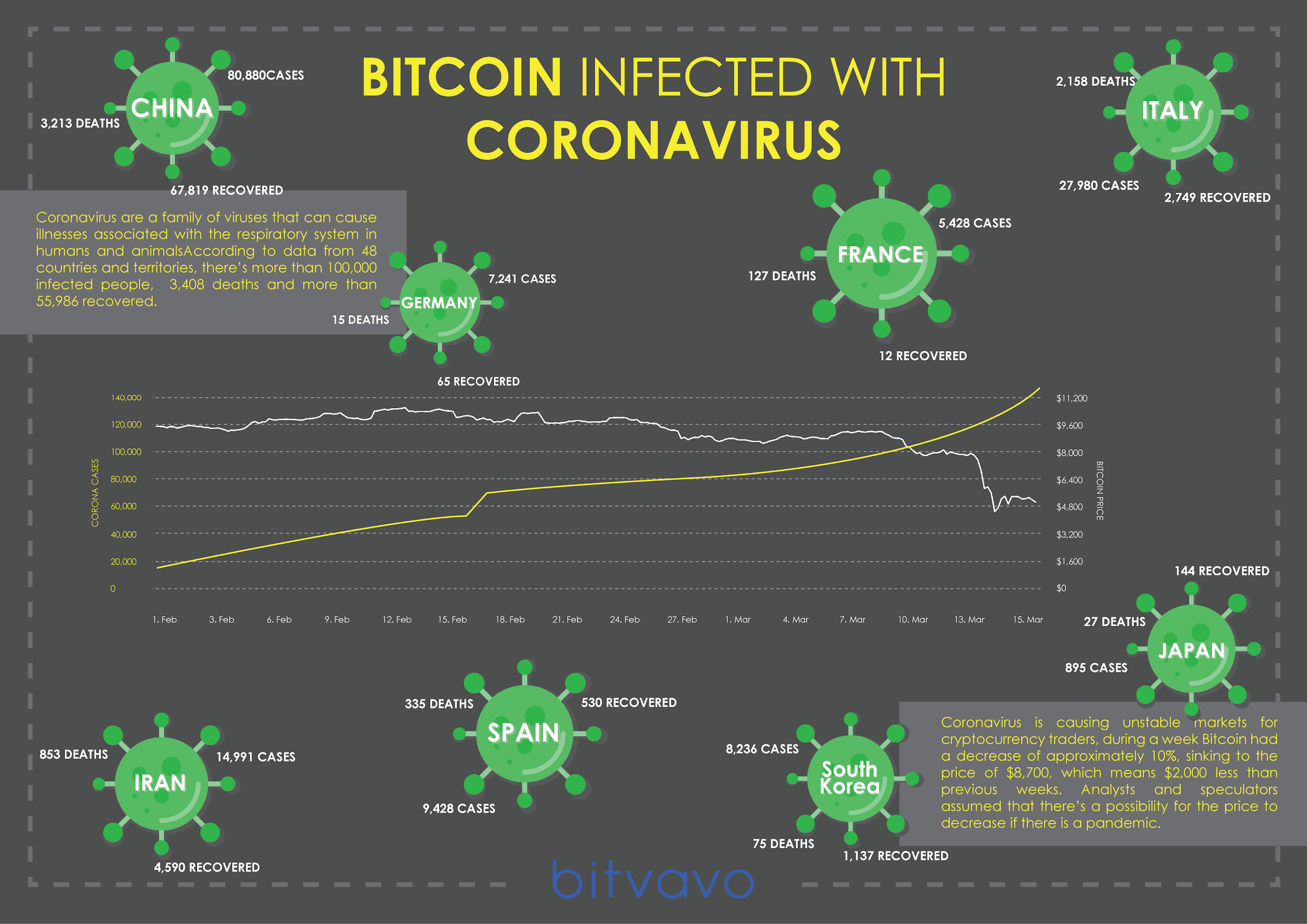 bitcoin-corona